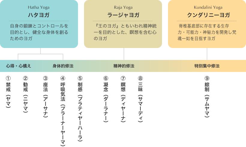 ヨガ9段階修法