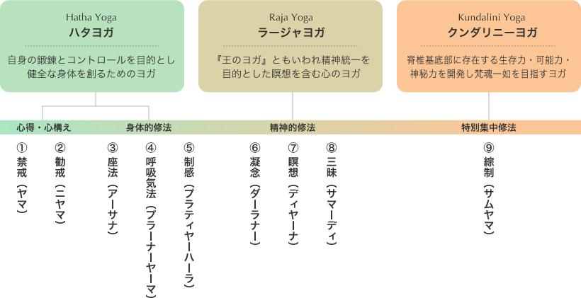 スローヨガ体系図